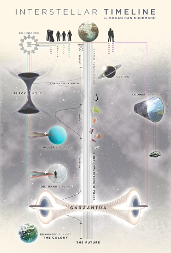 interstellar-ending-spoilers-poster-infographic